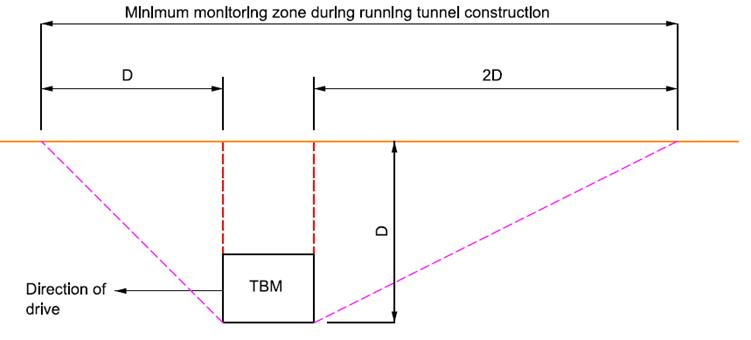 7C-005_Fig 03_Zone of Influence of the TBM