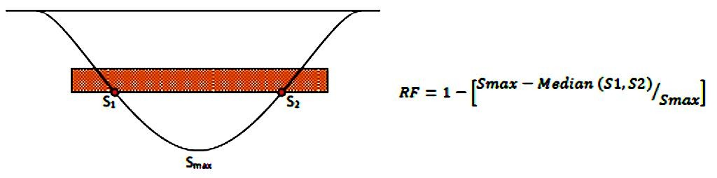 7C-009_Fig 02_Reduction Factor equation for Ground Treatment Arch