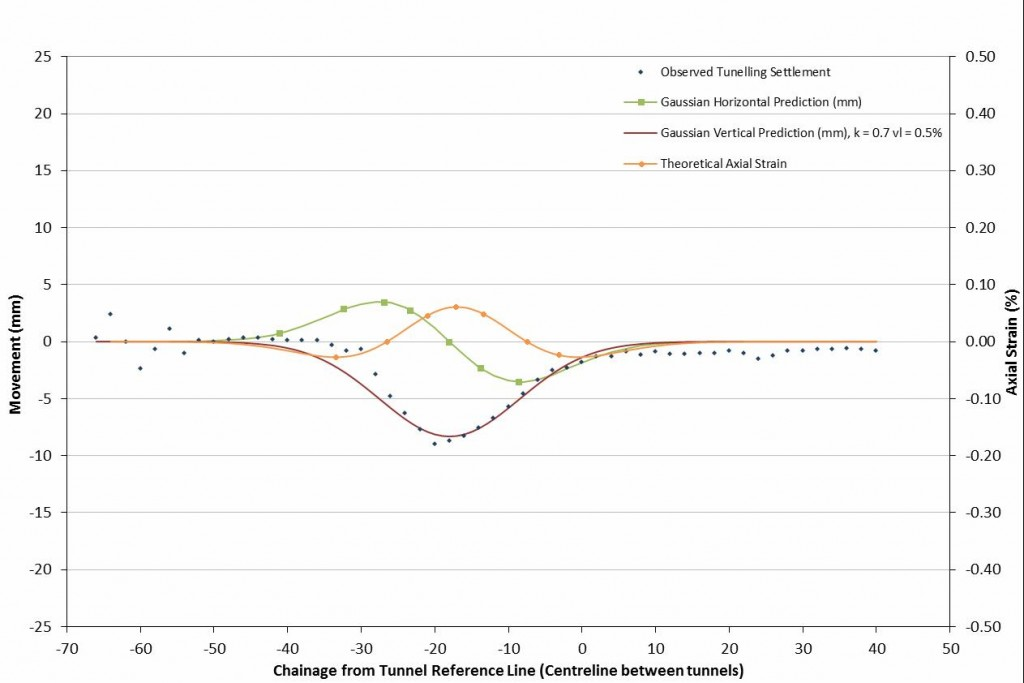 7C-009_Fig 08_Regression Analysis for Observed Tunnel Movement