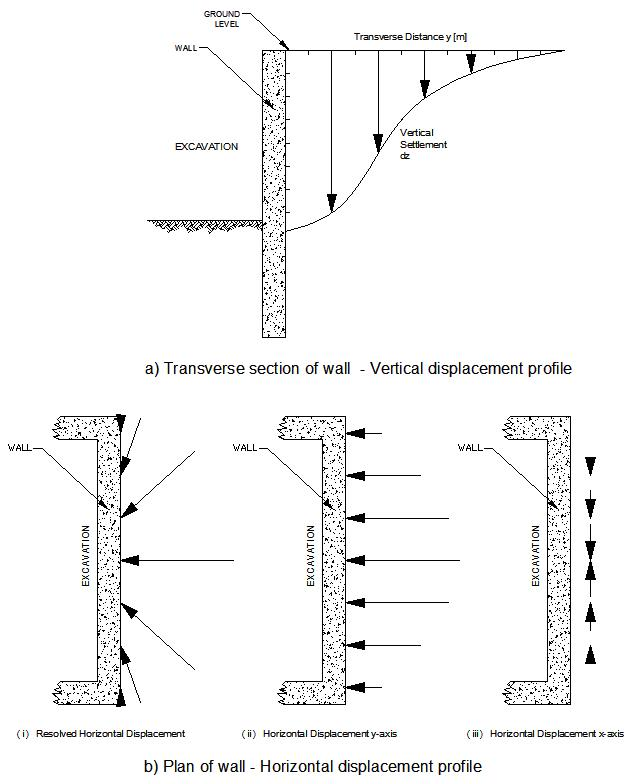 7C-012_Fig 02 _Copy Schematic section and plan indicating vertical settlement and horizontal displacement profiles