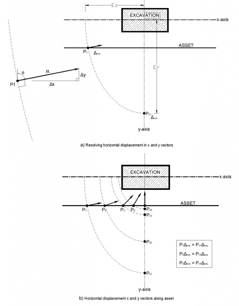 7C-012_Fig 08 _Copy Resolving horizontal displacement in x and y vectors