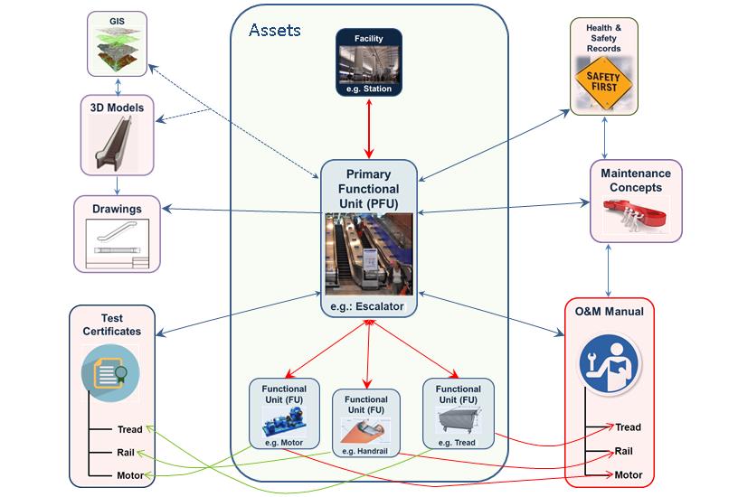 12E 001_Fig 06 Key Asset Informationv2 .png
