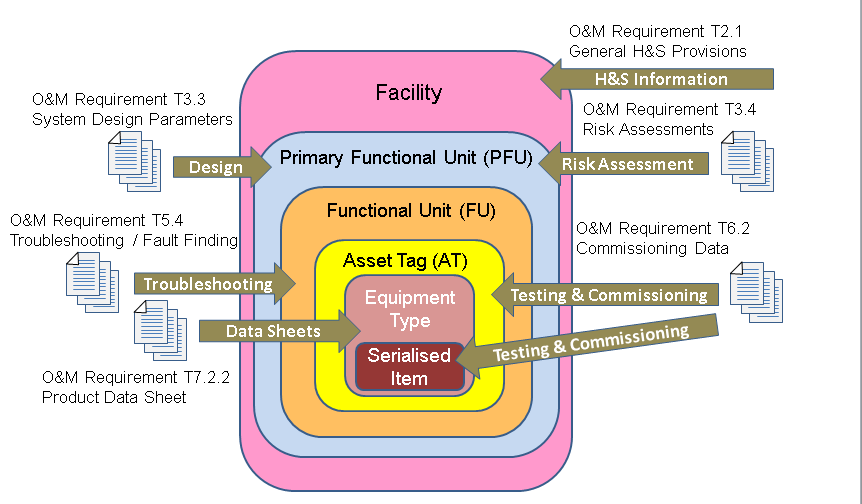 12E 001_Fig 07 CRL Asset Breakdown Structure .png