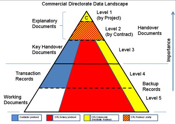 12E 001_Fig 09 Commercial Directorate Landscape.png