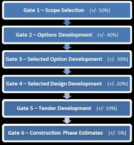 Figure 2 Gateway Process