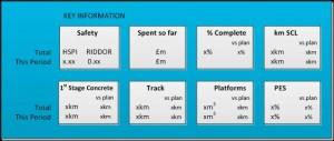 Figure 3 Schedule Progress Report