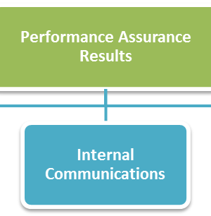 Communication of Results, Feedback and Performance Improvement Planning