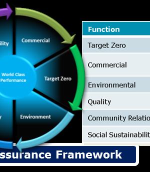 Performance Assurance Framework
