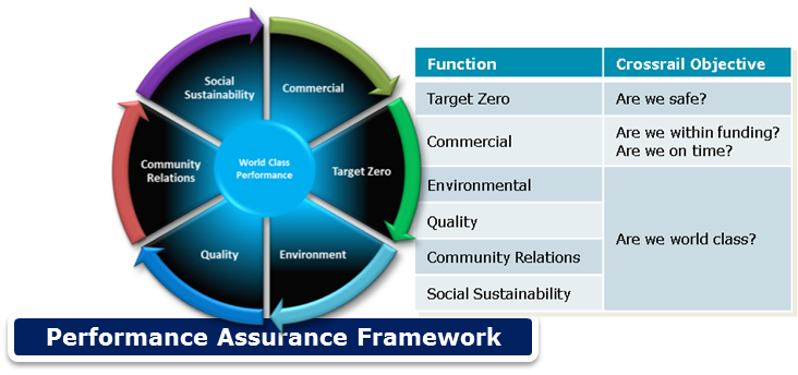 Performance Assurance Framework Crossrail Learning Legacy