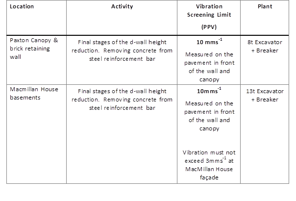 ENV34_Tab 3 Proposed Vibration Screening Limit.png