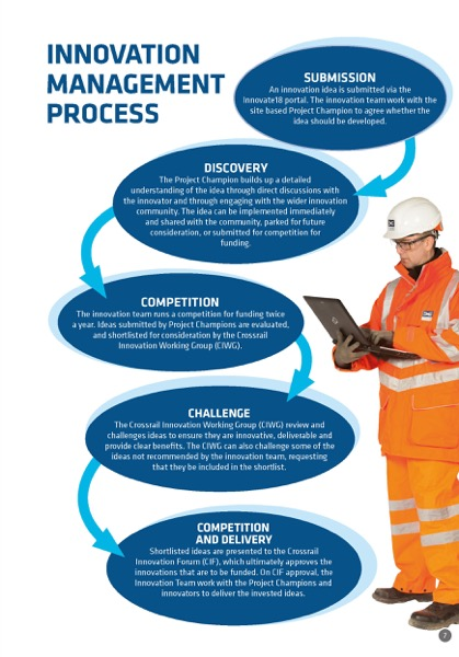 Innovation Programme Crossrail Learning Legacy