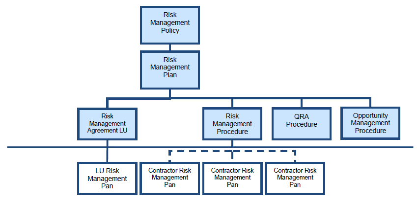 PPM_Risk Diagram 1