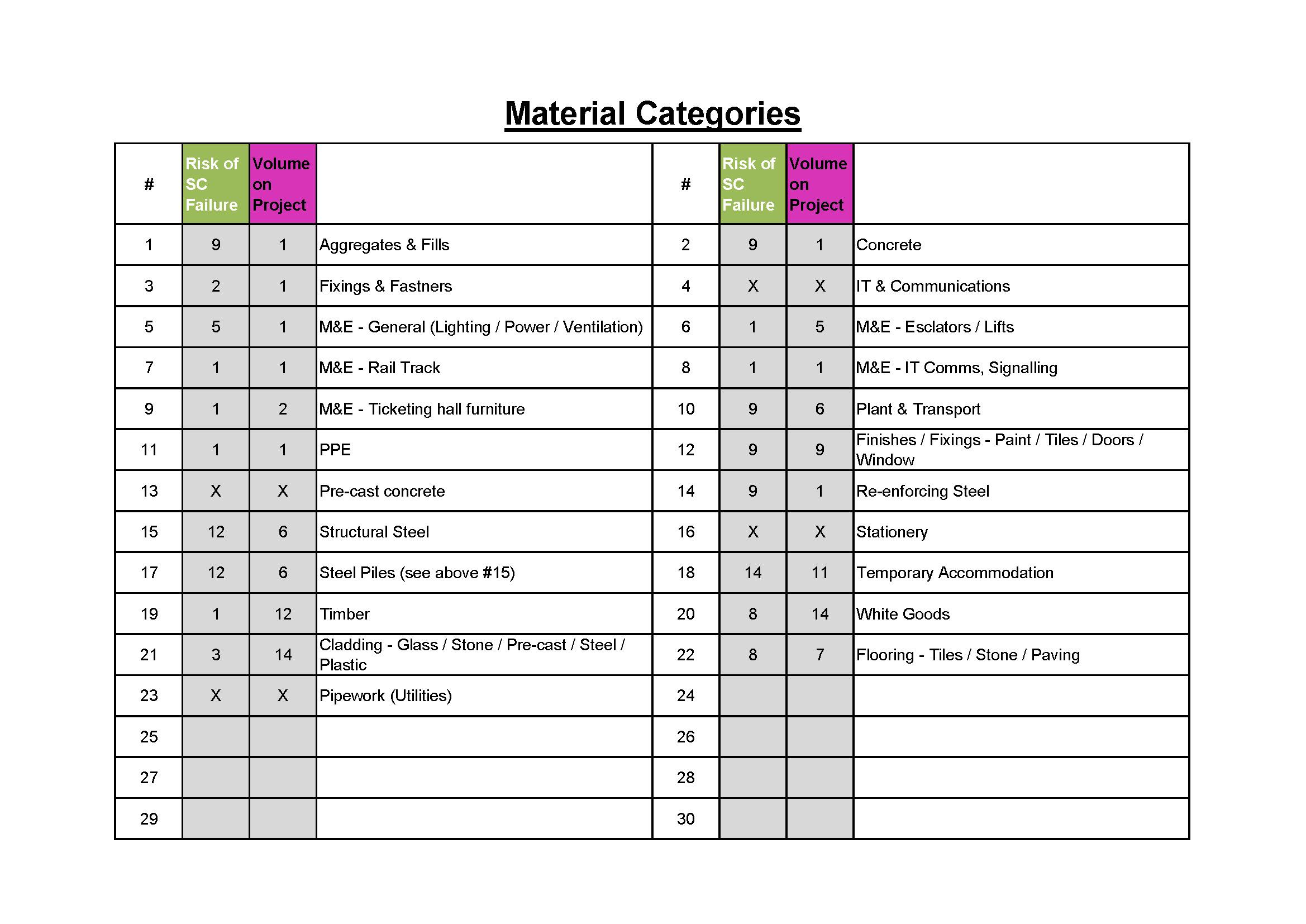 ENV49_Kraljic Matrix_1 Material Categories.jpg