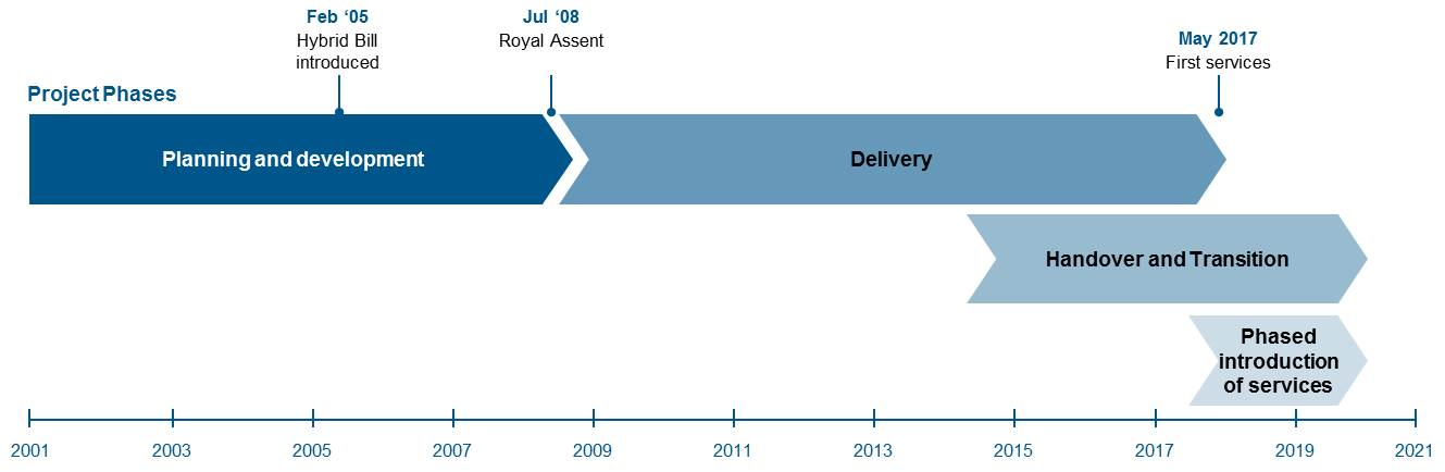 Phases of the Crossrail Project