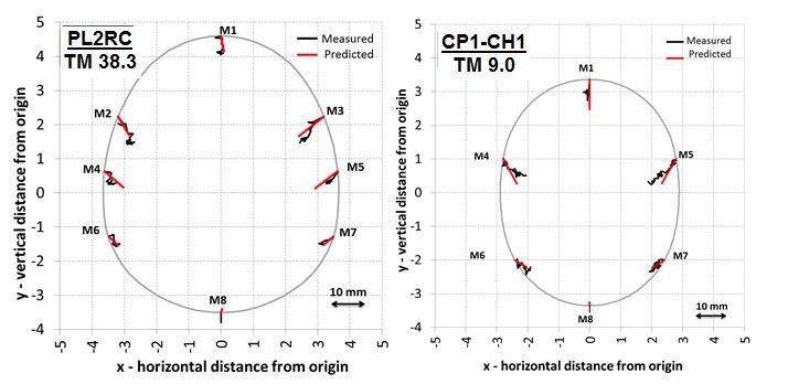 Figure 14 - Measured vs Predicted (3D FE model) deformations at TM 38.3m of PL2RC (left) and TM 9.0m of CP1-CH1 (right