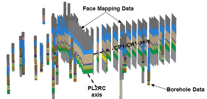 Figure 9 - Data from face mapping and borehole investigation integrated in the 3D Geological Model