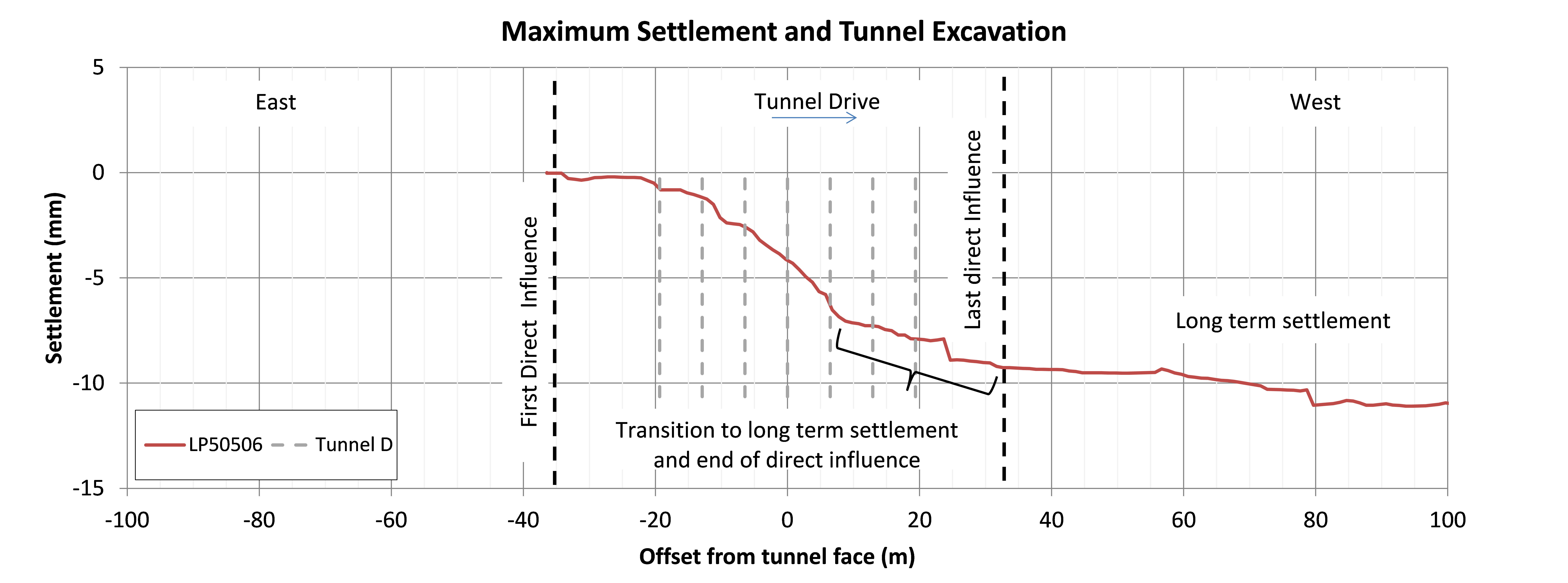 Figure 15 - Face dependent analysis of settlement for the pilot tunnel