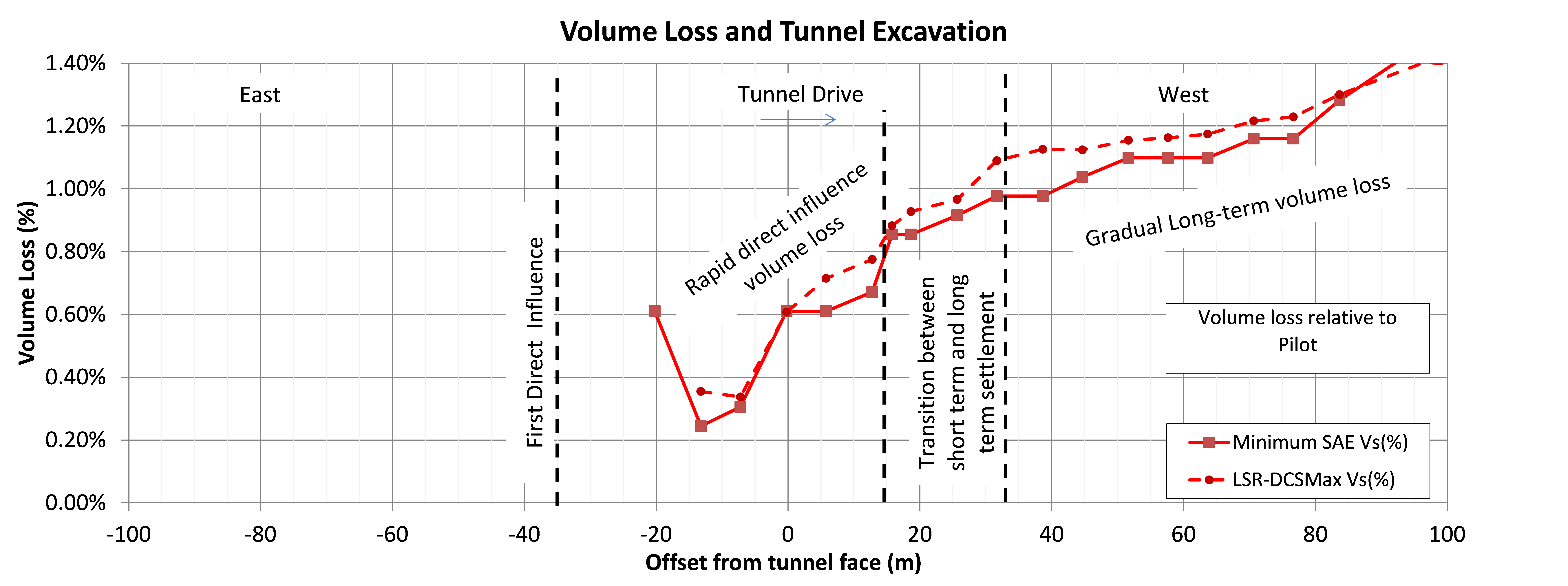 Figure 16 - Face dependent analysis of Volume Loss for the pilot tunnel