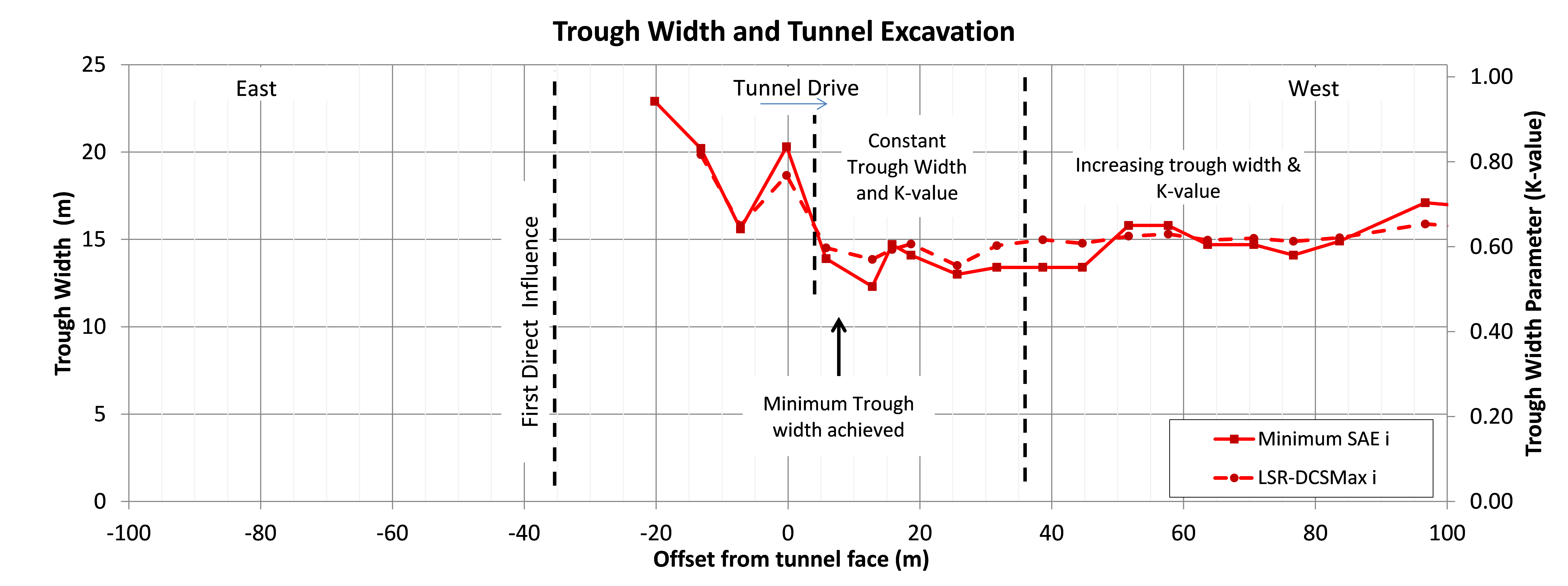 Figure 17- Face dependent analysis of Trough Width and Trough Width Parameter for the pilot tunnel