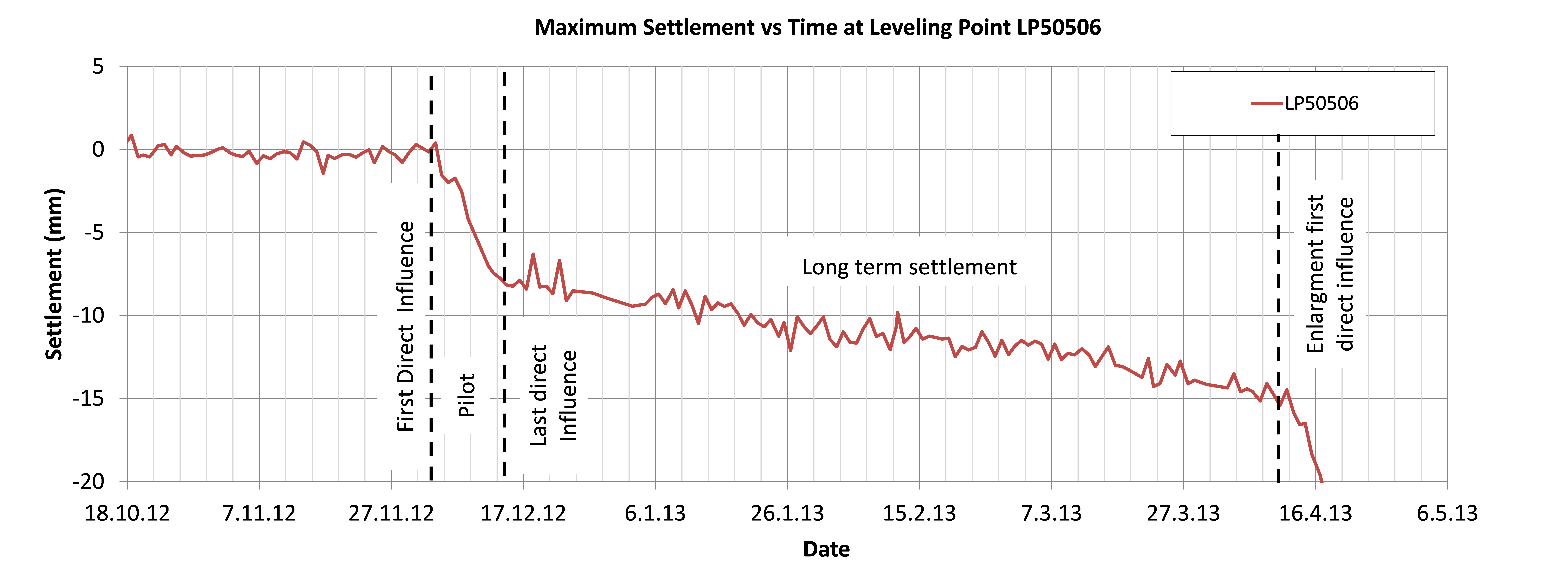 Figure 18 - Maximum settlement with time for the pilot tunnel