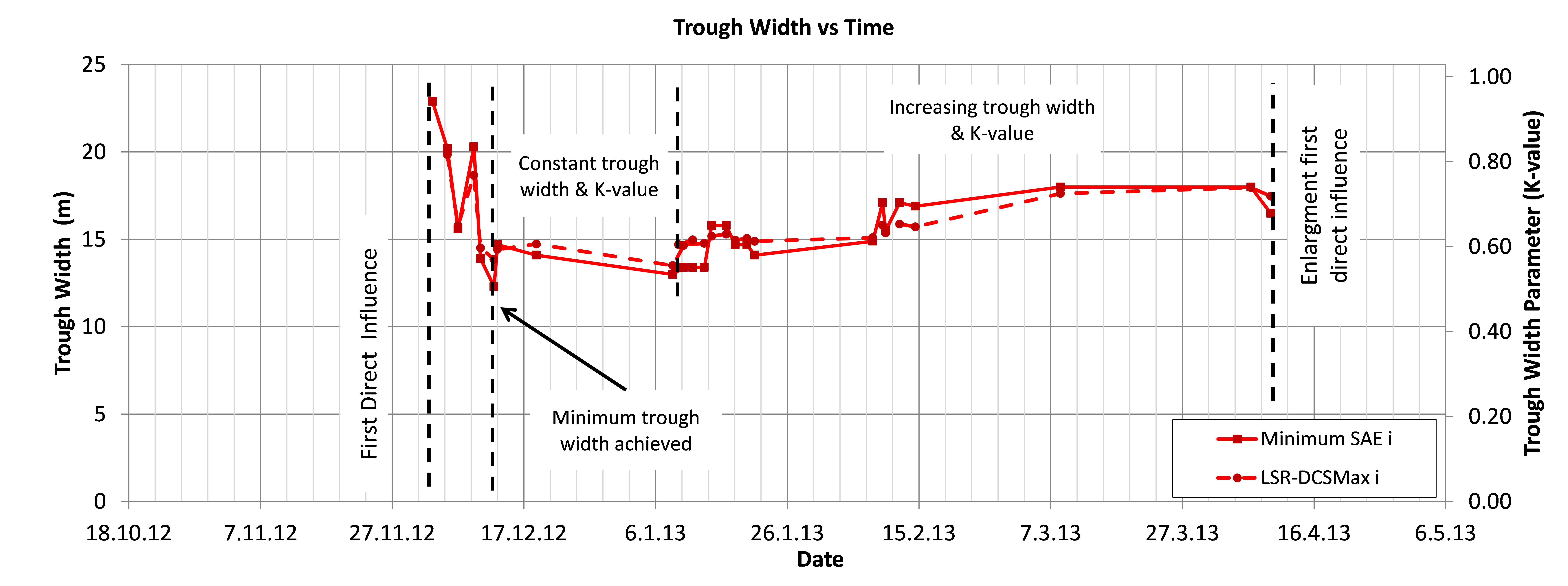 Figure 19 - Trough width development after the pilot tunnel excavation