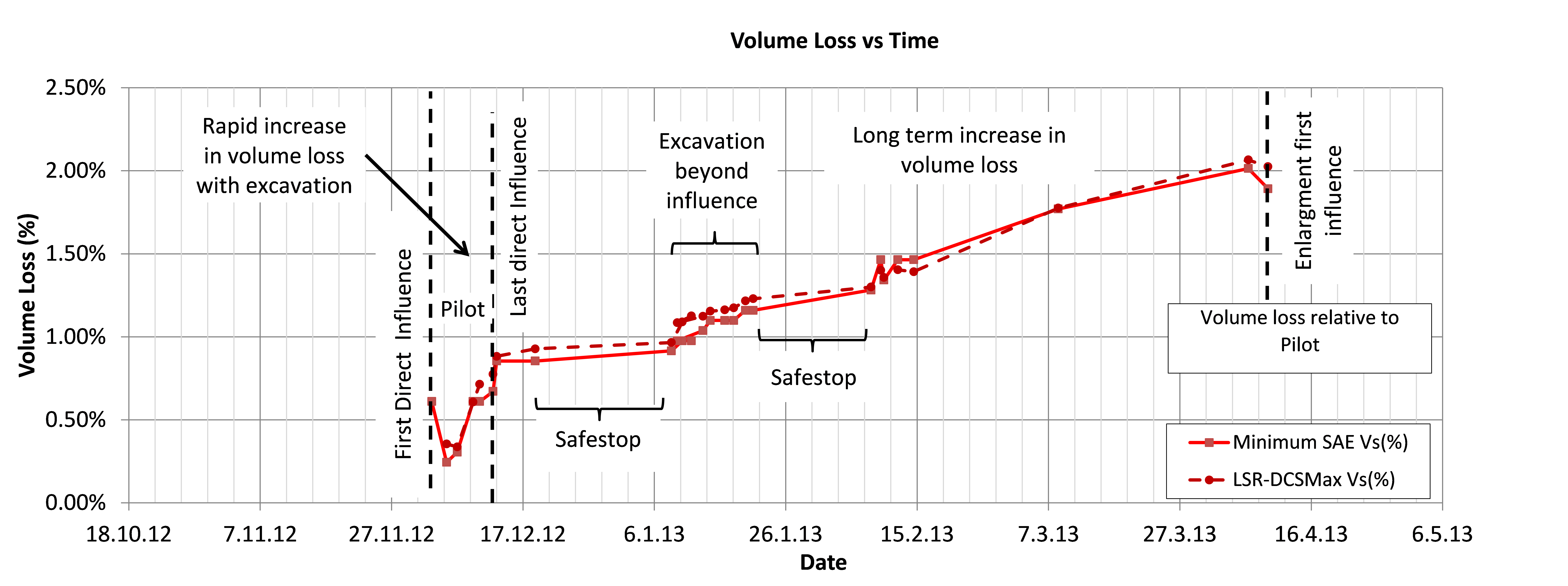 Figure 20 - Long term volume loss after the pilot tunnel excavation
