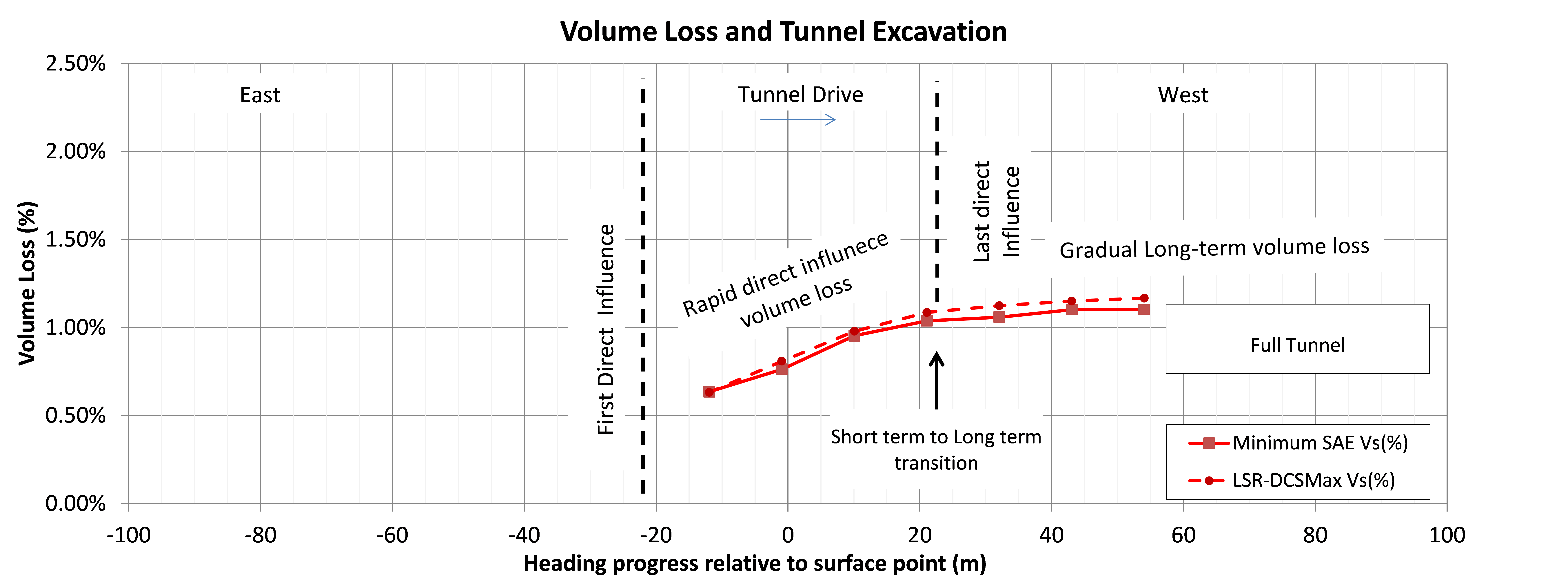 Figure 24 - Face dependent development of volume loss for the PTW-W EL, enlargement heading. Settlement is baselined to zero at first influence from the Enlargement.