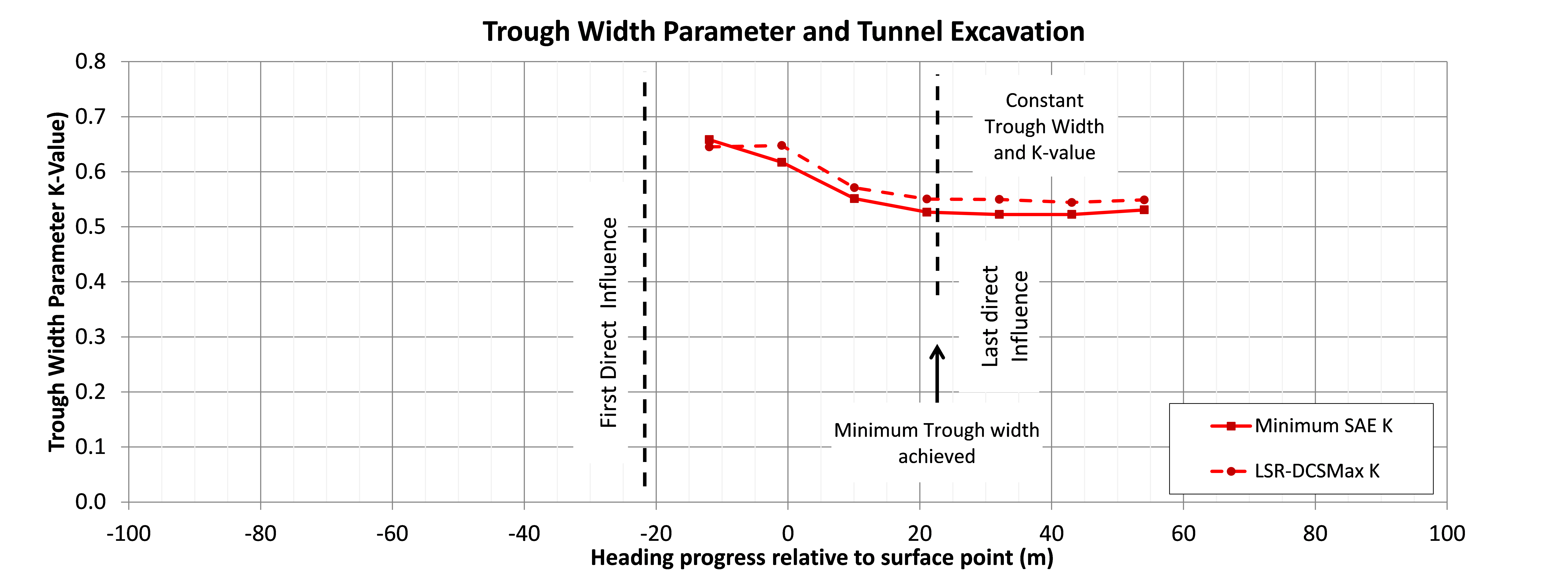 Figure 25 - Face dependent development of trough width for the PTW-W EL, enlargement heading. Settlement is baselined to zero at first influence from the Enlargement.
