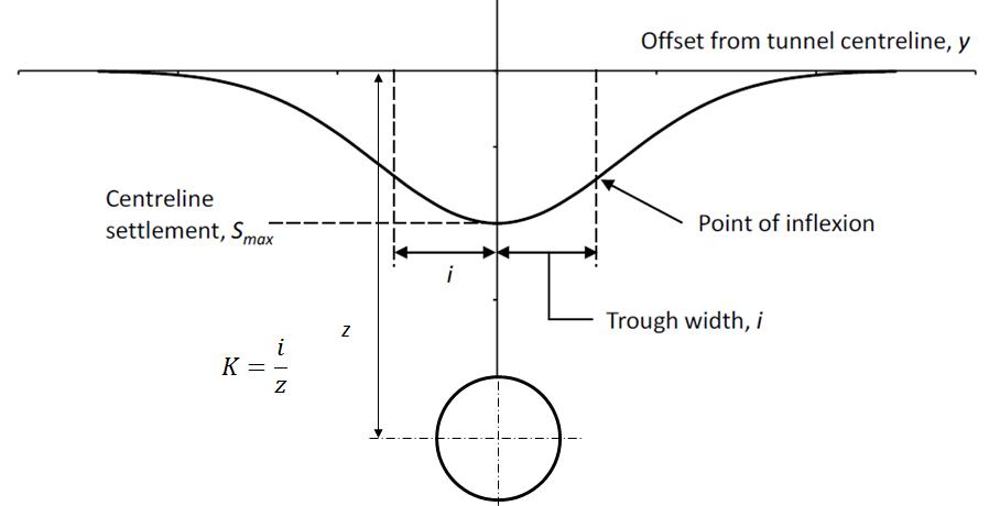 Figure 3 - Gaussian Settlement Trough and Parameters after Jones & Clayton 2013