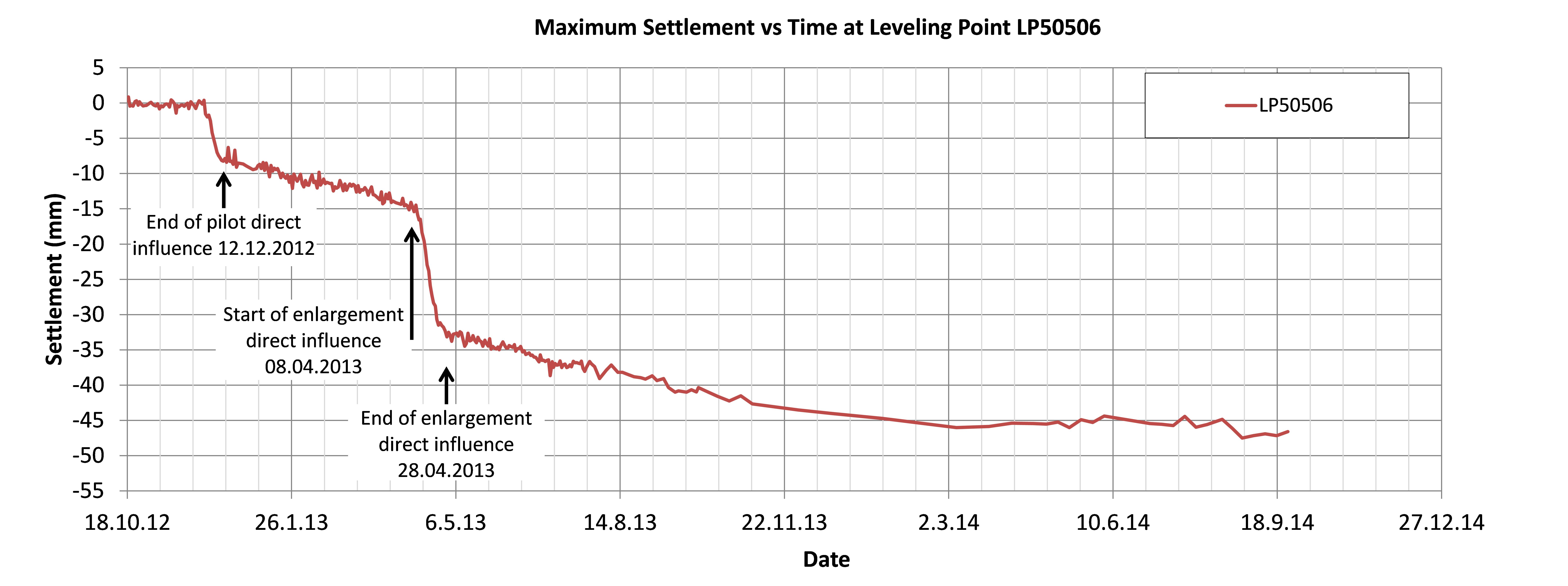 Figure 31 - Full settlement history of maximum settlement.