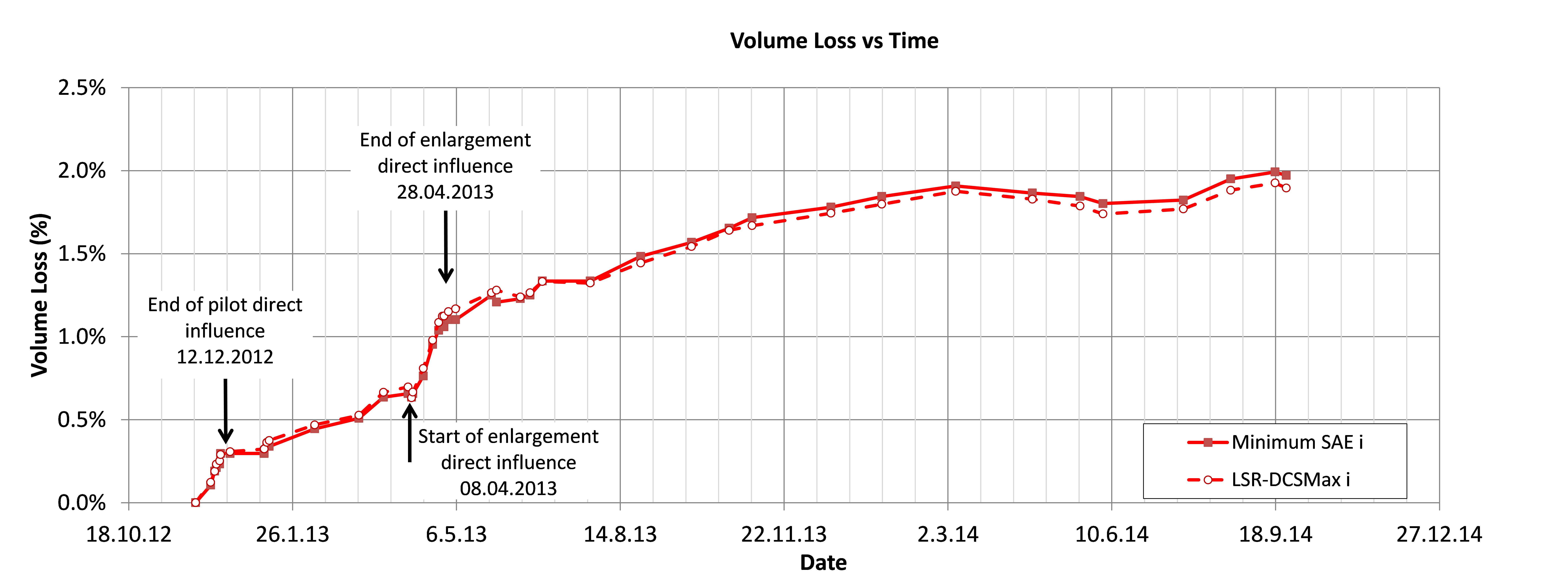 Figure 32. Volume loss development, analysis from single Gaussian curve analysis.