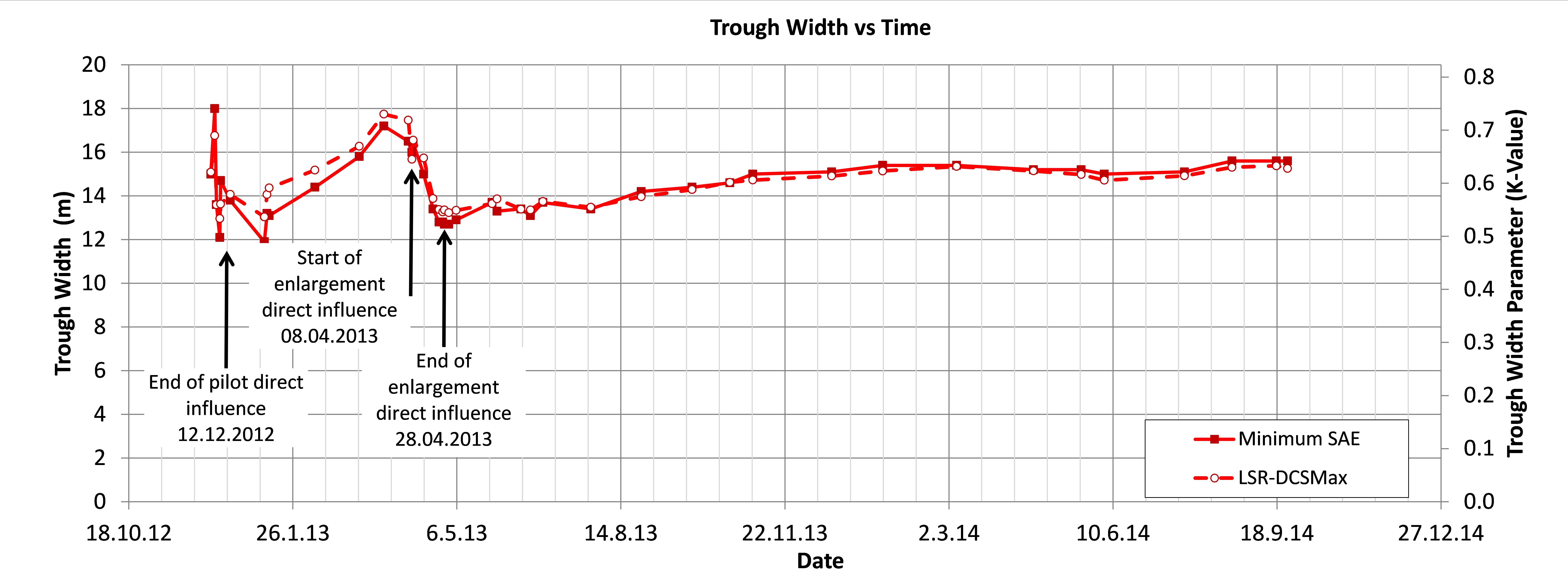 Figure 33 - Trough width and trough width parameter development