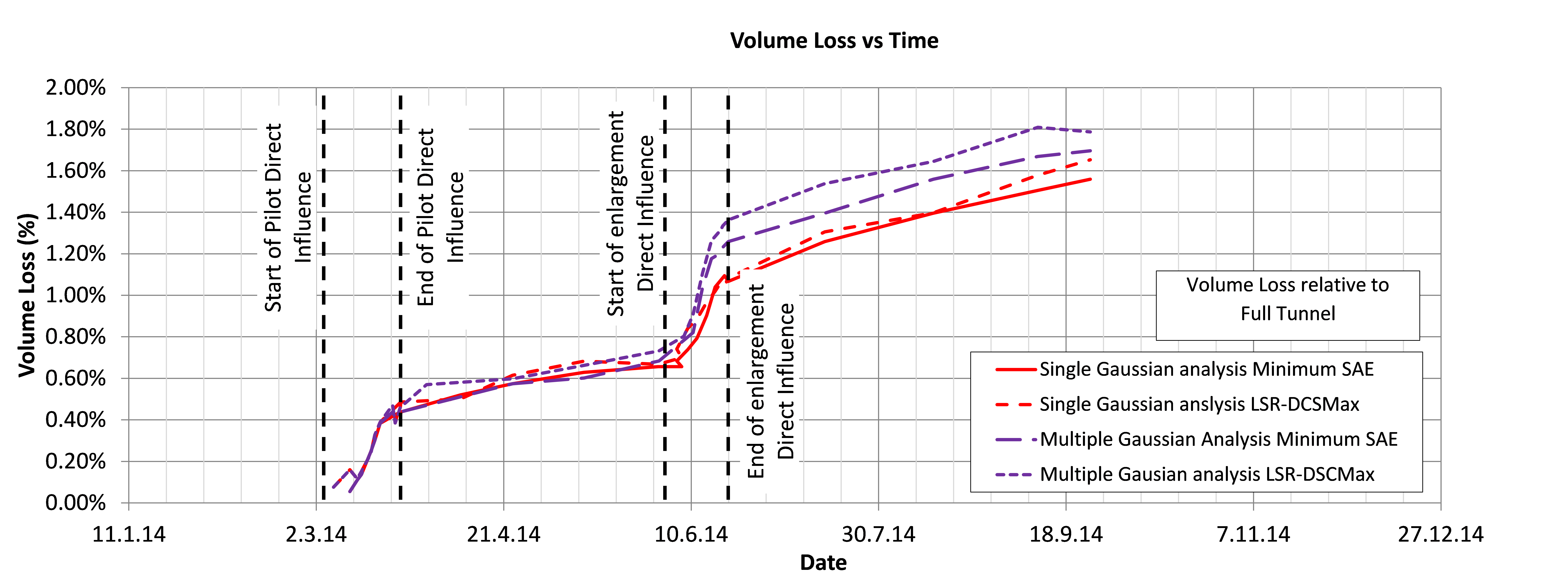 Figure 42. Cumulative volume loss for the Vallance Road array