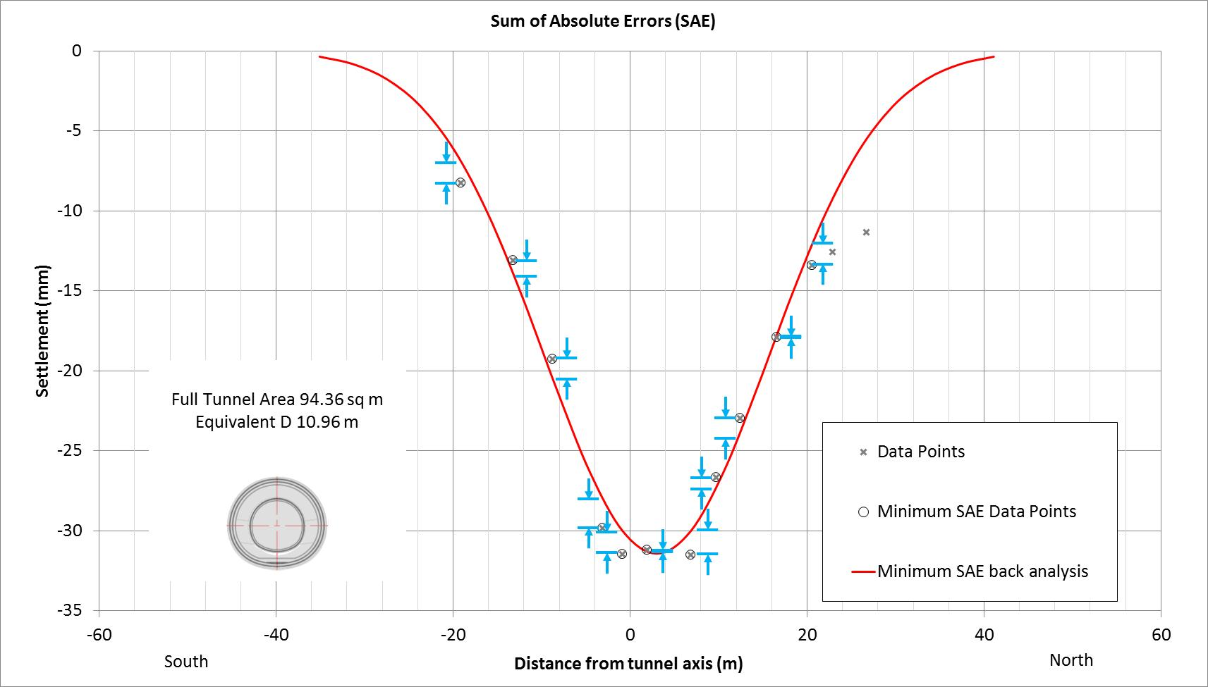 Figure 5 - Minimum SAE best fit curve calculated for the last direct settlement influence of the Platform Westbound Tunnel at Kempton Court