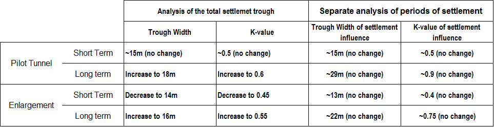 Table 3 - Summary of the development of the settlement trough and comparison to separate analysis of periods of settlement.