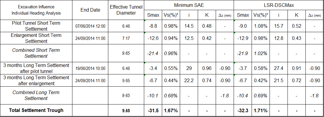 Table 4 - Best fit parameters from multiple Gaussian analyses