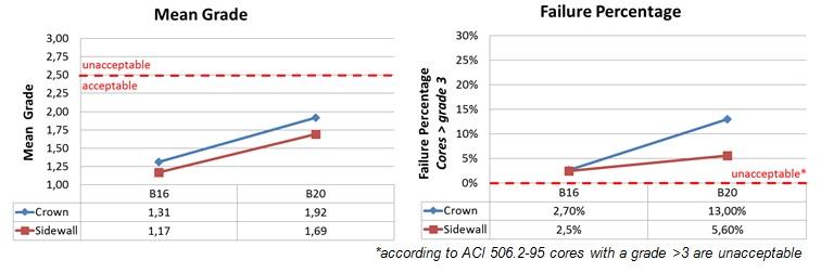 Figure 6: Mean Core Grading / Failure Percentage on Sidewall vs. Crown