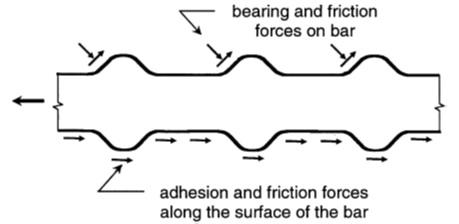 Figure 7: Bond force transfer mechanisms according to [3]