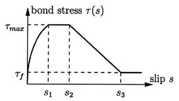Figure 8: Bond stress – slip relationship according to CEB-FIP Model Code 1990