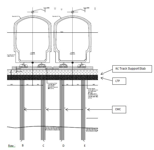 Figure 3a. Typical surface rail track foundation cross-section