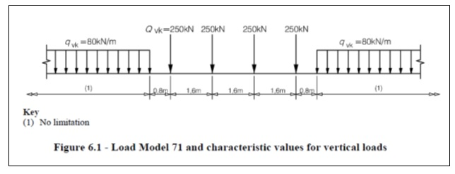 Figure 6.1 - Load Model 71 and characteristic values for vertical loads