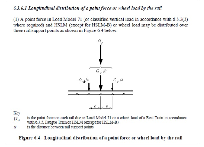 Figure 6.4 - Longitudinal distribution of a point force or wheel load by rail