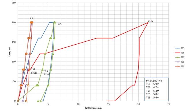 Figure 7 Load-settlement chart for individual CMCs - East