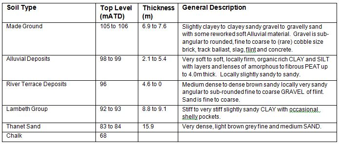 Table 2. Geology beneath the Connaught Tunnel Eastern Surface Railway (based on borehole information)