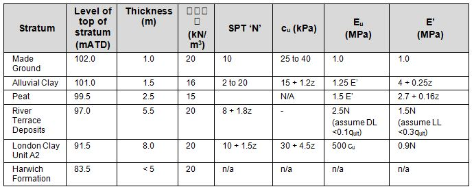 Table 3. Soil profile and parameter values for settlement assessment of ground improvement design: Custom House to Connaught Tunnel