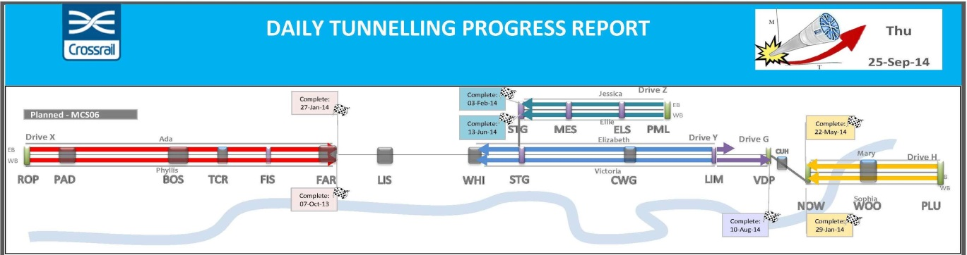 Figure 4. Tunnelling progress Sept 2014)