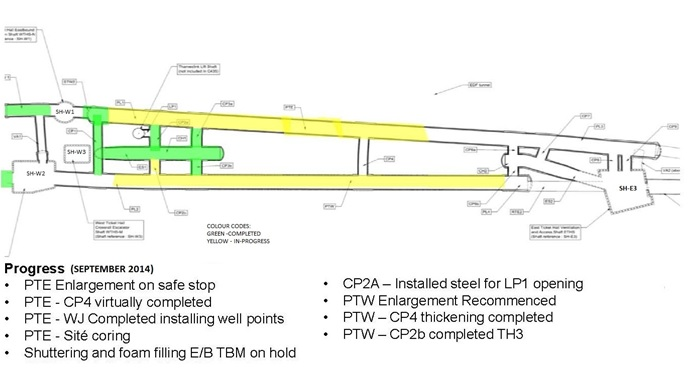 Figure 6. Progress of SCL tunnelling works