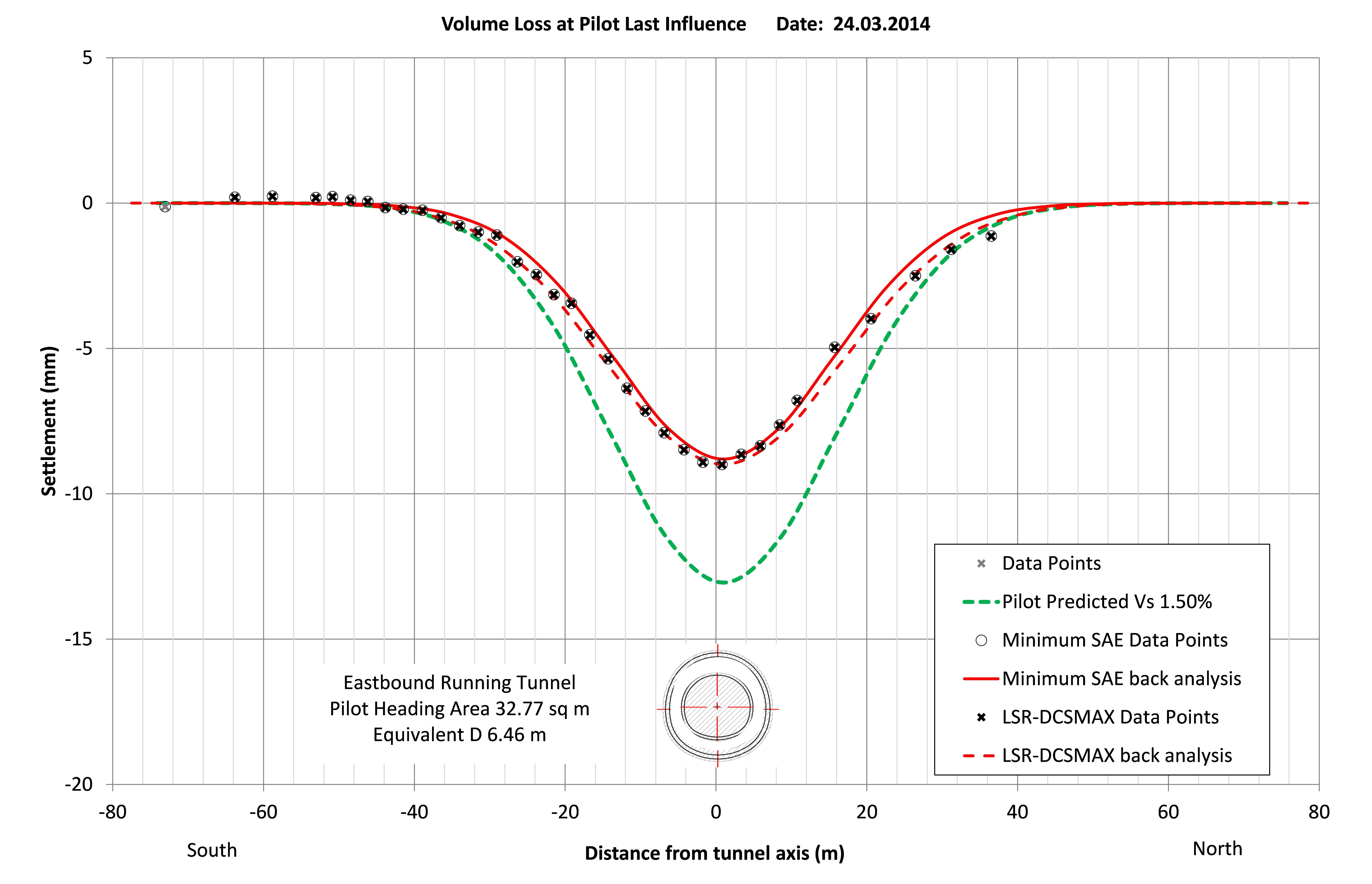 Figure 36. Short term volume loss for the EBRT-W Pilot Tunnel