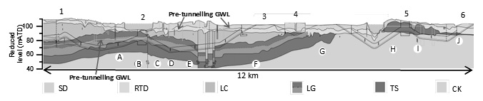 Figure 1. Geological section along southeast branch of the Crossrail tunnel alignment