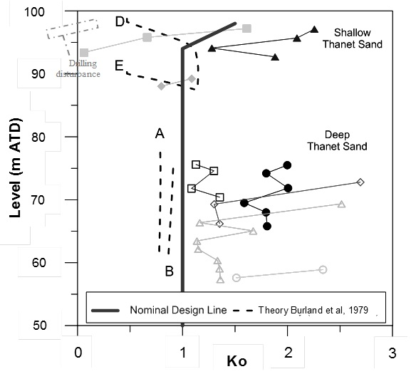 Figure 8. Coefficient of earth pressure at rest (Ko) measured at boreholes in TS using pressuremeters with displacement measuring feeler arms (self-boring & high pressure dilatometer types)